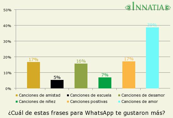 Gráfico de la encuesta: ¿Cuál de estas frases para WhatsApp te gustaron más?