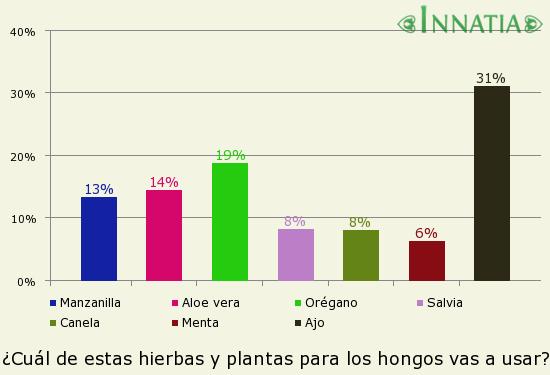 Gráfico de la encuesta: ¿Cuál de estas hierbas y plantas para los hongos vas a usar?