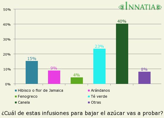 Infusiones para bajar el azucar - Innatia.com