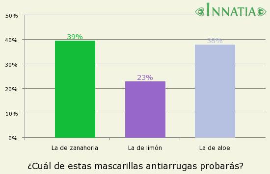 Gráfico de la encuesta: ¿Cuál de estas mascarillas antiarrugas probarás?