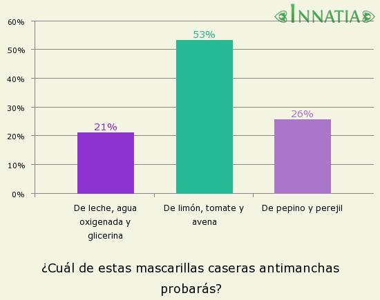Gráfico de la encuesta: ¿Cuál de estas mascarillas caseras antimanchas probarás?