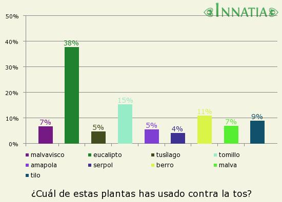 Gráfico de la encuesta: ¿Cuál de estas plantas has usado contra la tos?