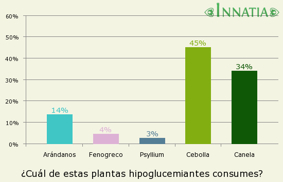 Gráfico de la encuesta: ¿Cuál de estas plantas hipoglucemiantes consumes?