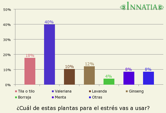 Gráfico de la encuesta: ¿Cuál de estas plantas para el estrés vas a usar?