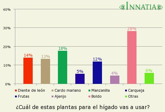Gráfico de la encuesta: ¿Cuál de estas plantas para el hígado vas a usar?