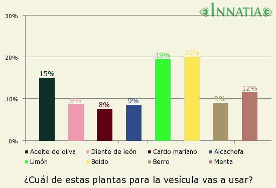 Gráfico de la encuesta: ¿Cuál de estas plantas para la vesícula vas a usar?
