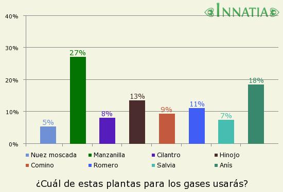 Gráfico de la encuesta: ¿Cuál de estas plantas para los gases usarás?
