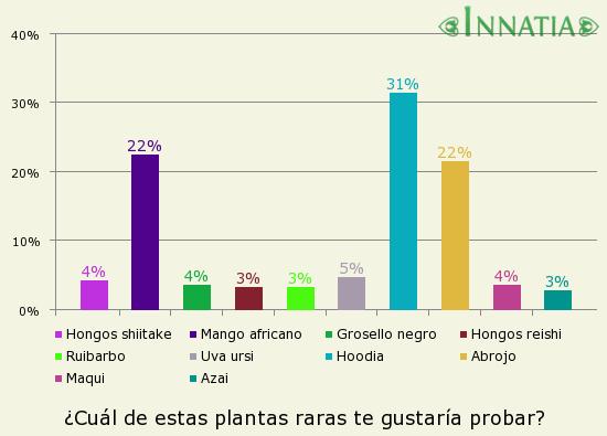 Gráfico de la encuesta: ¿Cuál de estas plantas raras te gustaría probar?