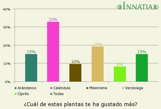 Gráfico de la encuesta: ¿Cuál de estas plantas te ha gustado más?