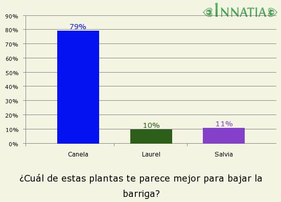 Gráfico de la encuesta: ¿Cuál de estas plantas te parece mejor para bajar la barriga?