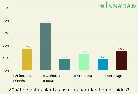 Gráfico de la encuesta: ¿Cuál de estas plantas usarías para las hemorroides?
