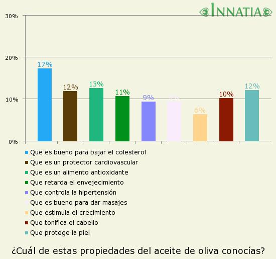 Gráfico de la encuesta: ¿Cuál de estas propiedades del aceite de oliva conocías?