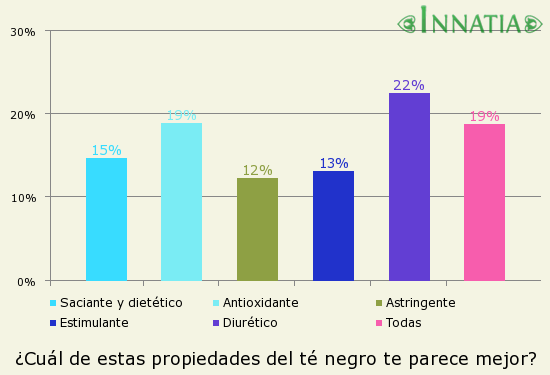 Gráfico de la encuesta: ¿Cuál de estas propiedades del té negro te parece mejor?
