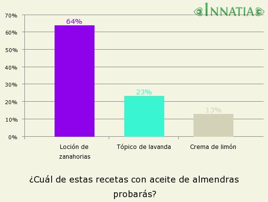 Gráfico de la encuesta: ¿Cuál de estas recetas con aceite de almendras probarás?