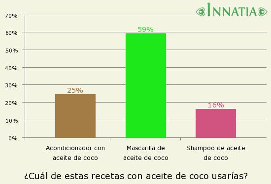 Gráfico de la encuesta: ¿Cuál de estas recetas con aceite de coco usarías?