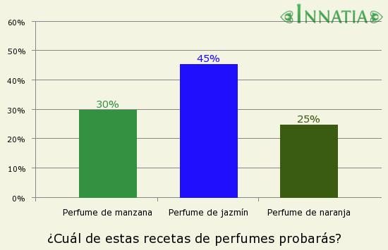 Gráfico de la encuesta: ¿Cuál de estas recetas de perfumes probarás?