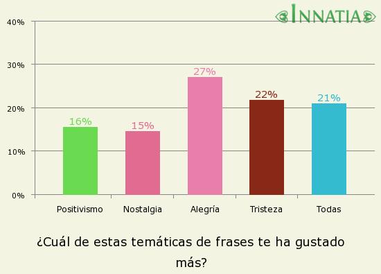 Gráfico de la encuesta: ¿Cuál de estas temáticas de frases te ha gustado más?