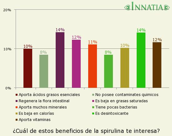 Gráfico de la encuesta: ¿Cuál de estos beneficios de la spirulina te interesa?