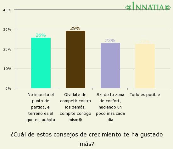 Gráfico de la encuesta: ¿Cuál de estos consejos de crecimiento te ha gustado más?