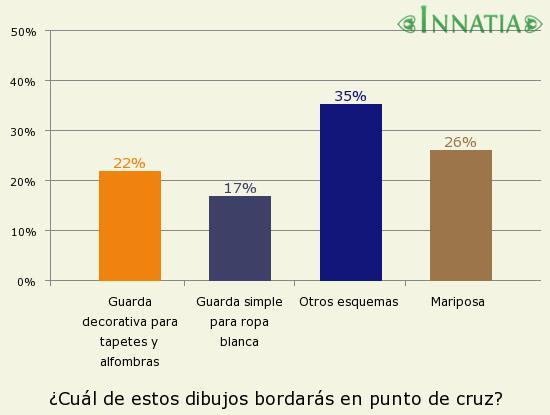 Gráfico de la encuesta: ¿Cuál de estos dibujos bordarás en punto de cruz?