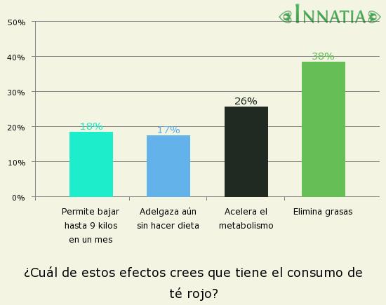 Gráfico de la encuesta: ¿Cuál de estos efectos crees que tiene el consumo de té rojo?