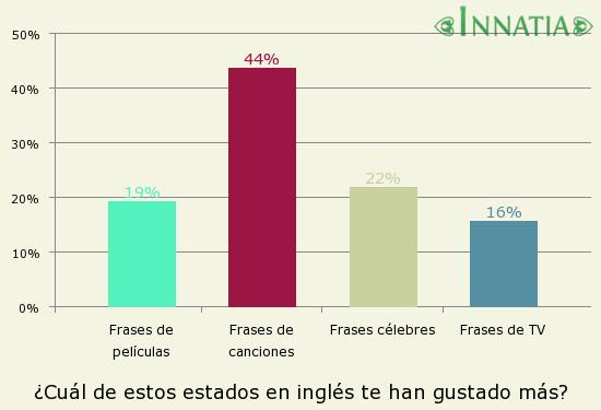 Gráfico de la encuesta: ¿Cuál de estos estados en inglés te han gustado más?