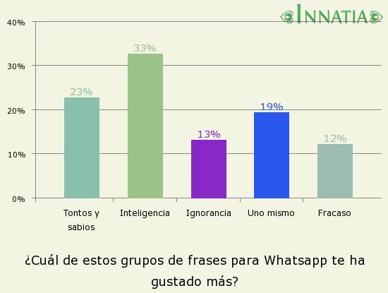 Gráfico de la encuesta: ¿Cuál de estos grupos de frases para Whatsapp te ha gustado más?