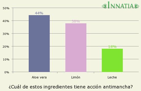 Gráfico de la encuesta: ¿Cuál de estos ingredientes tiene acción antimancha?