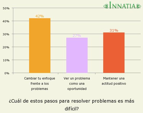 Gráfico de la encuesta: ¿Cuál de estos pasos para resolver problemas es más difícil?