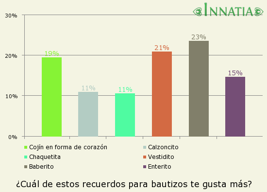 Gráfico de la encuesta: ¿Cuál de estos recuerdos para bautizos te gusta más?