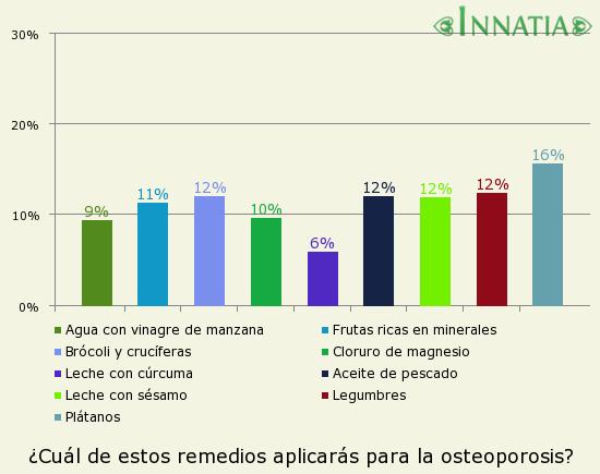 Gráfico de la encuesta: ¿Cuál de estos remedios aplicarás para la osteoporosis?
