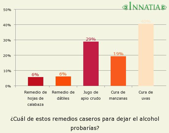 Gráfico de la encuesta: ¿Cuál de estos remedios caseros para dejar el alcohol probarías?