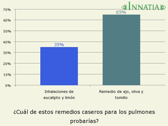 Gráfico de la encuesta: ¿Cuál de estos remedios caseros para los pulmones probarías?