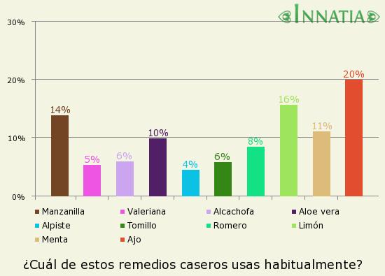 Gráfico de la encuesta: ¿Cuál de estos remedios caseros usas habitualmente?