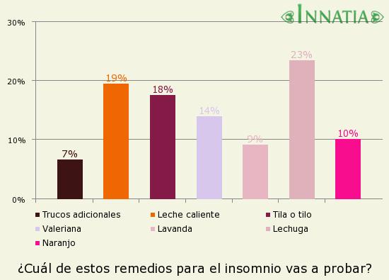 Gráfico de la encuesta: ¿Cuál de estos remedios para el insomnio vas a probar?