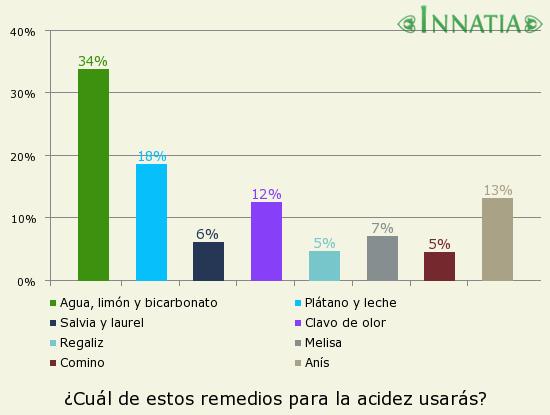 Gráfico de la encuesta: ¿Cuál de estos remedios para la acidez usarás?