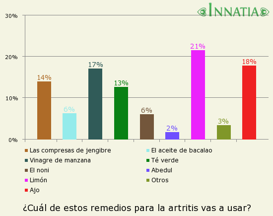 Gráfico de la encuesta: ¿Cuál de estos remedios para la artritis vas a usar?