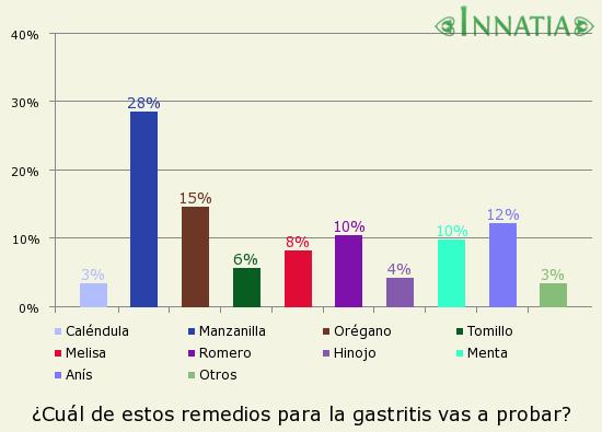 Gráfico de la encuesta: ¿Cuál de estos remedios para la gastritis vas a probar?