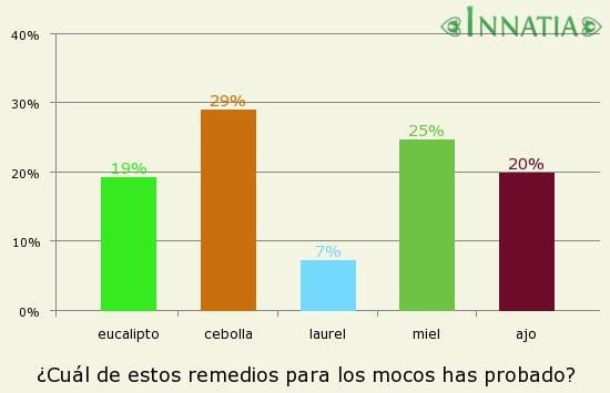 Gráfico de la encuesta: ¿Cuál de estos remedios para los mocos has probado?