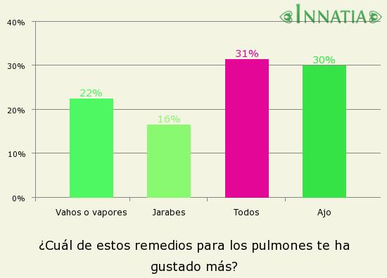 Gráfico de la encuesta: ¿Cuál de estos remedios para los pulmones te ha gustado más?