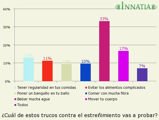 Gráfico de la encuesta: ¿Cuál de estos trucos contra el estreñimiento vas a probar?