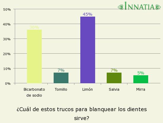 Gráfico de la encuesta: ¿Cuál de estos trucos para blanquear los dientes sirve?