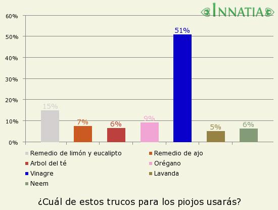 Gráfico de la encuesta: ¿Cuál de estos trucos para los piojos usarás?