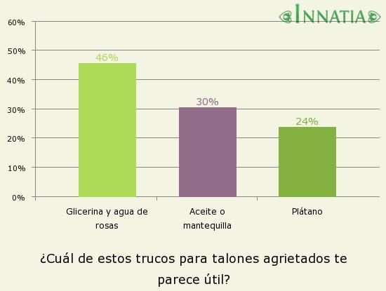 Gráfico de la encuesta: ¿Cuál de estos trucos para talones agrietados te parece útil?