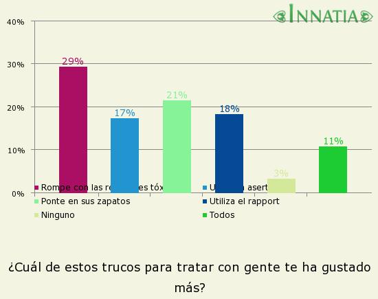 Gráfico de la encuesta: ¿Cuál de estos trucos para tratar con gente te ha gustado más?