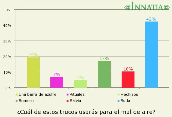 Gráfico de la encuesta: ¿Cuál de estos trucos usarás para el mal de aire?