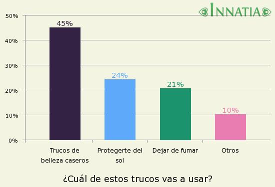Gráfico de la encuesta: ¿Cuál de estos trucos vas a usar?