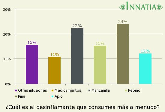Gráfico de la encuesta: ¿Cuál es el desinflamante que consumes más a menudo?