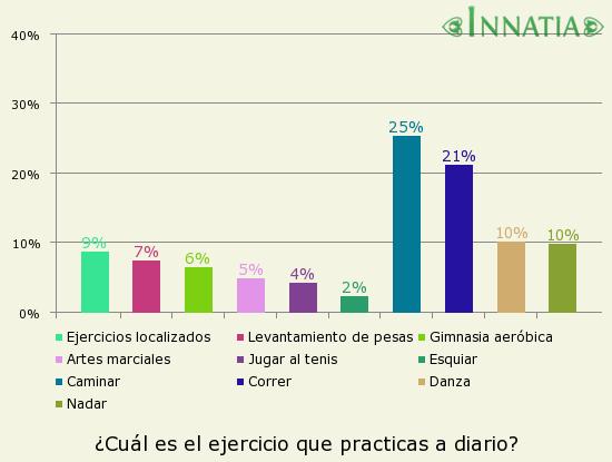 Gráfico de la encuesta: ¿Cuál es el ejercicio que practicas a diario?