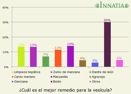 Gráfico de la encuesta: ¿Cuál es el mejor remedio para la vesícula?